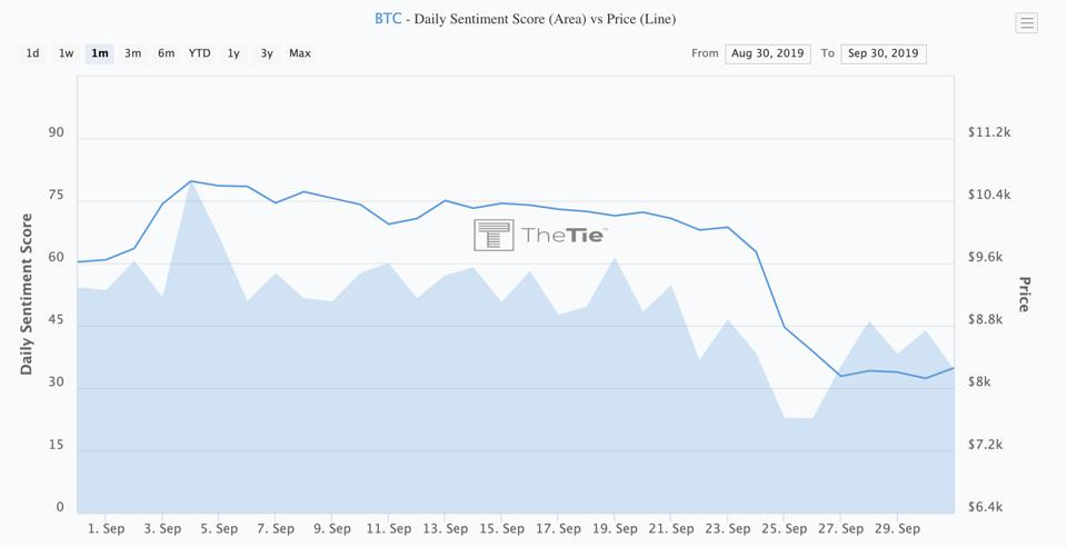 This chart illustrates bitcoin's price changes in September relative to sentiment.