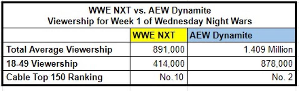 WWE NXT USA TNT AEW Dynamite