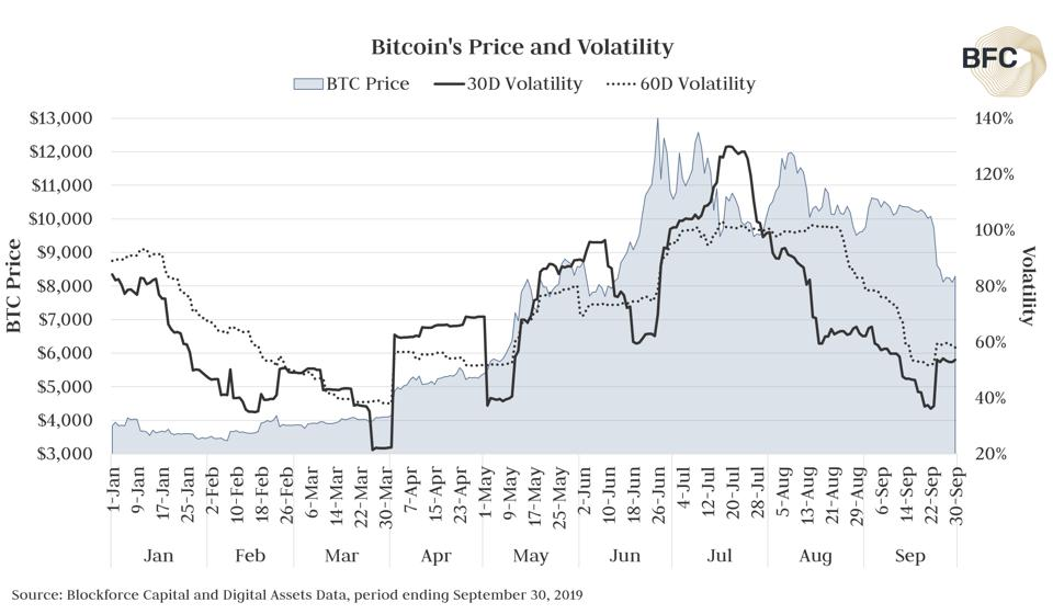 Bitcoin volatility fluctuated significantly in September.