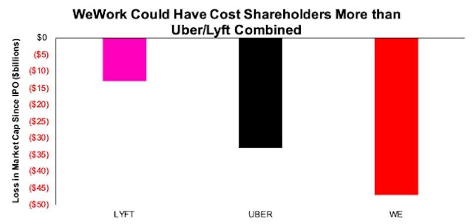 WE LYFT UBER Market Cap Losses