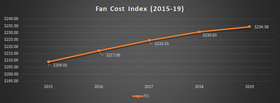 Fan Cost Index