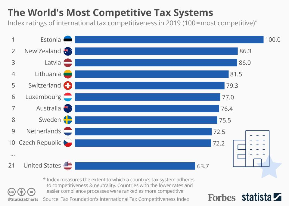 The World's Most Competitive Tax Systems
