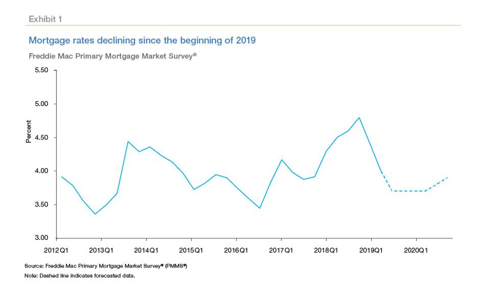 mortgage rate predictions