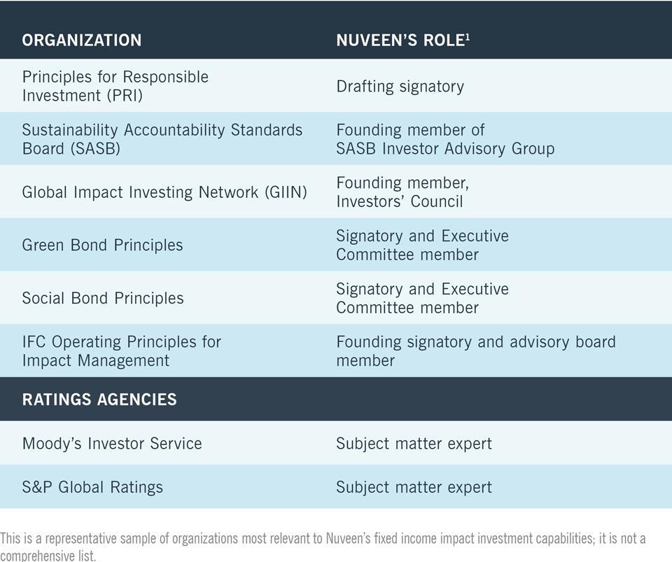 nuveen chart 1