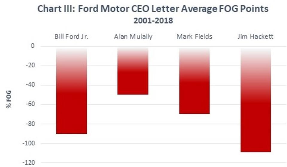 Ford Motor CEO Letter FOG