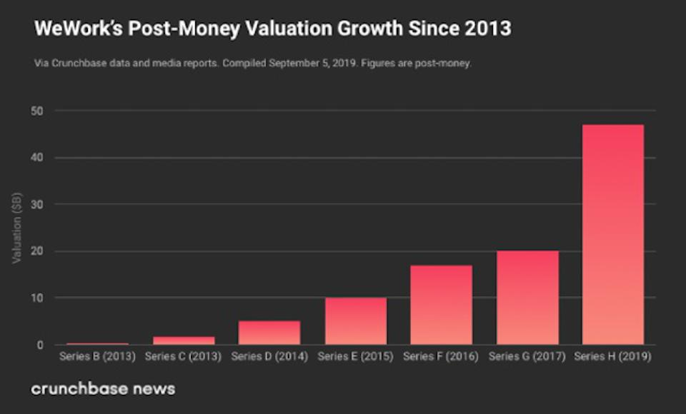 We Valuation Growth