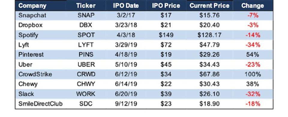 IPO Performance Since 2017