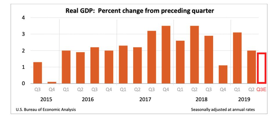U.S. Real GDP by quarter from Q3 2015 to an estimate for Q3 2019