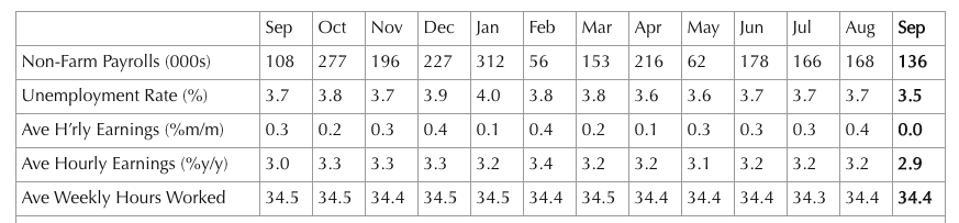 Various economic metrics