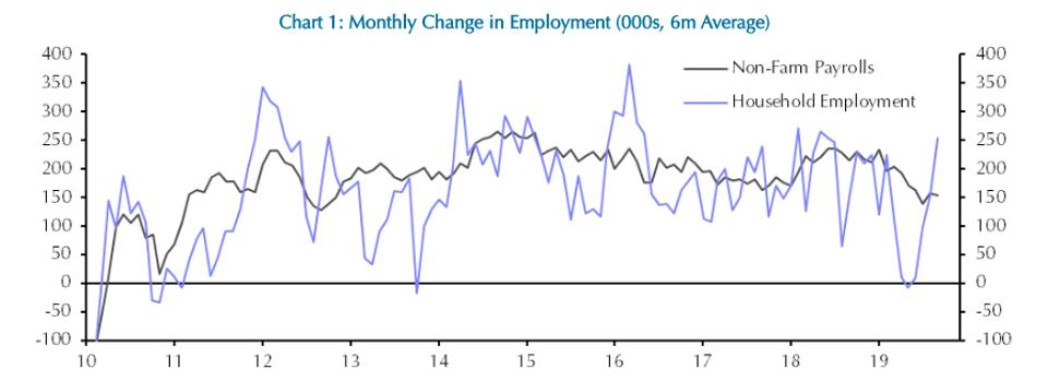 Six month average change in employment
