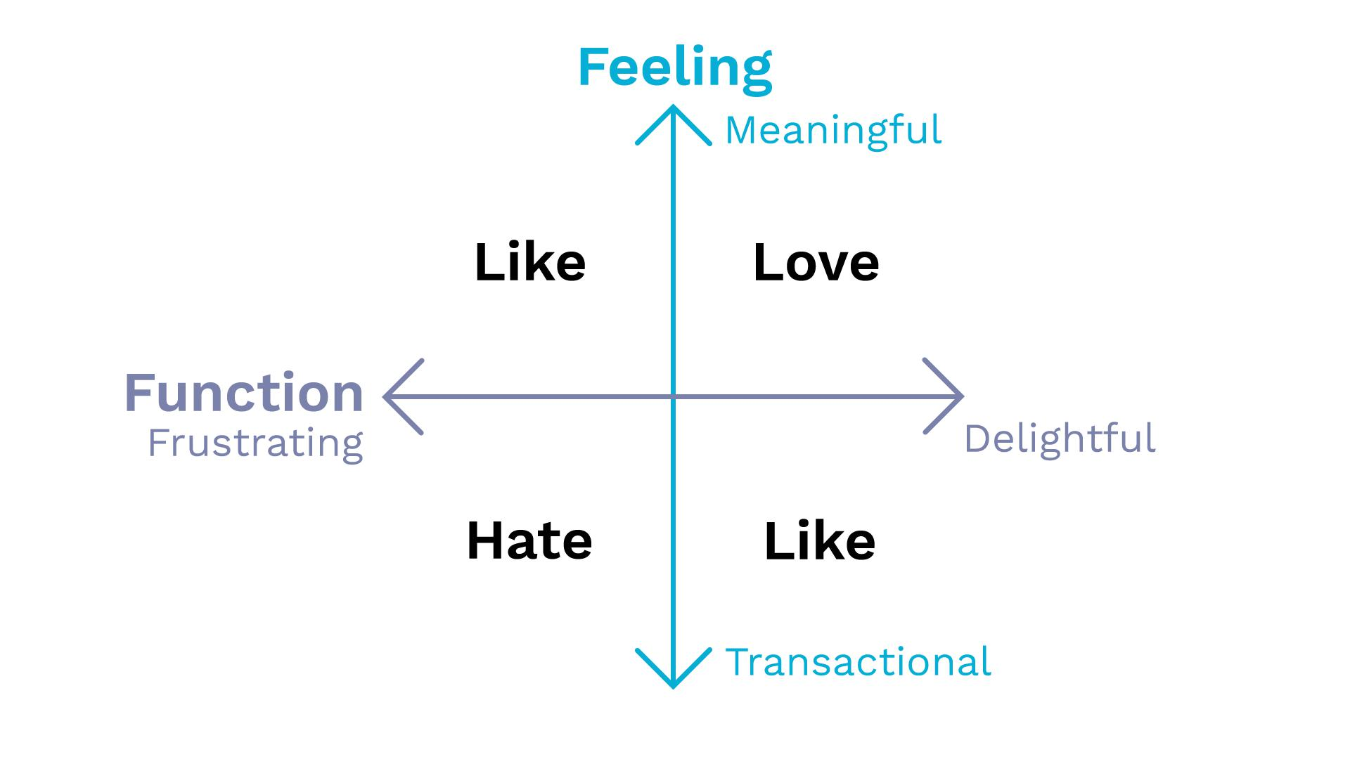 Chart showing how the combination of Feeling and Function creates either a Hate, Like or Love connection with users.