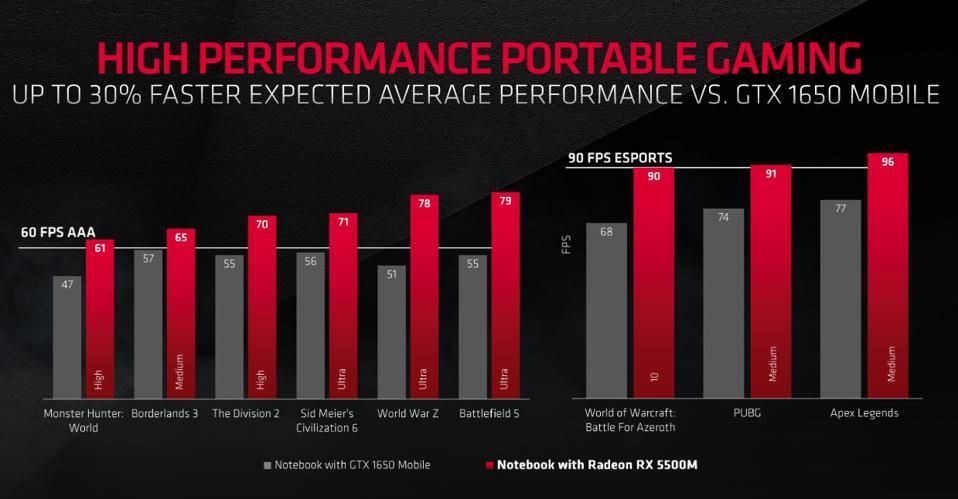 Radeon RX 5500M gaming performance versus GTX 1650 Mobile