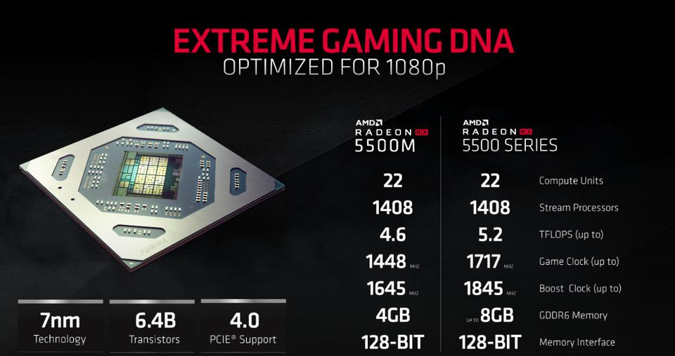 AMD Radeon RX 5500 / 5500M Specs