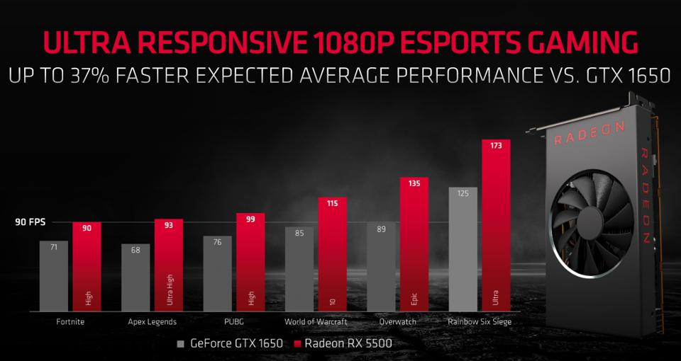 1080 eSports game benchmarks against the GTX 1650