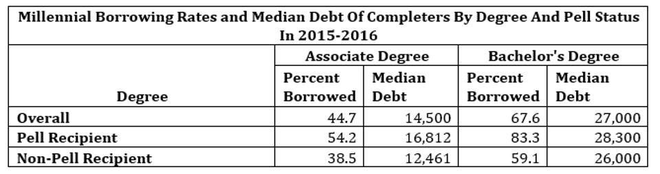 Millennial Borrowing Rates and Median Debt Of Completers By Degree And Pell Status In 2015-2016