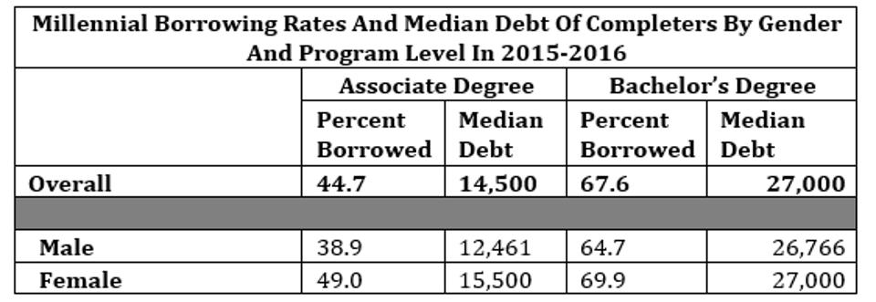 Millennial Borrowing Rates And Median Debt Of Completers By Gender And Program Level In 2015-2016
