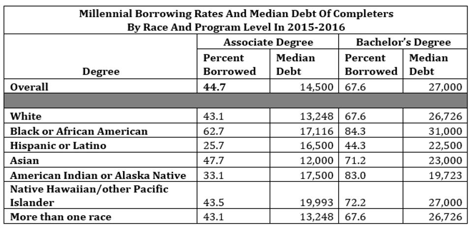 Millennial Borrowing Rates And Median Debt Of Completers By Race And Program Level In 2015-2016