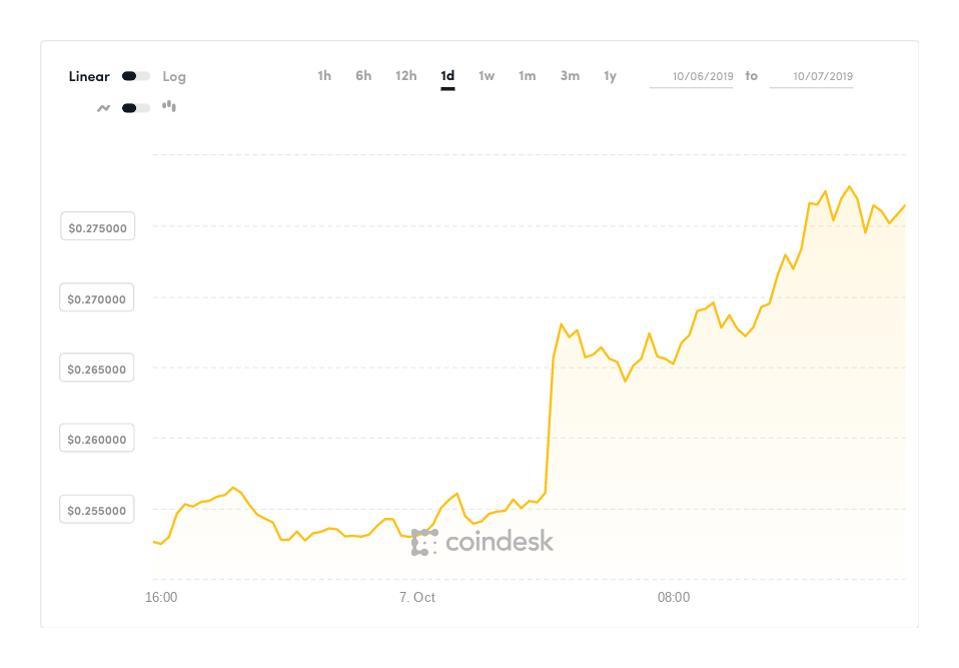 bitcoin, bitcoin price, ripple, xrp, bitcoin cash, ethereum, chart
