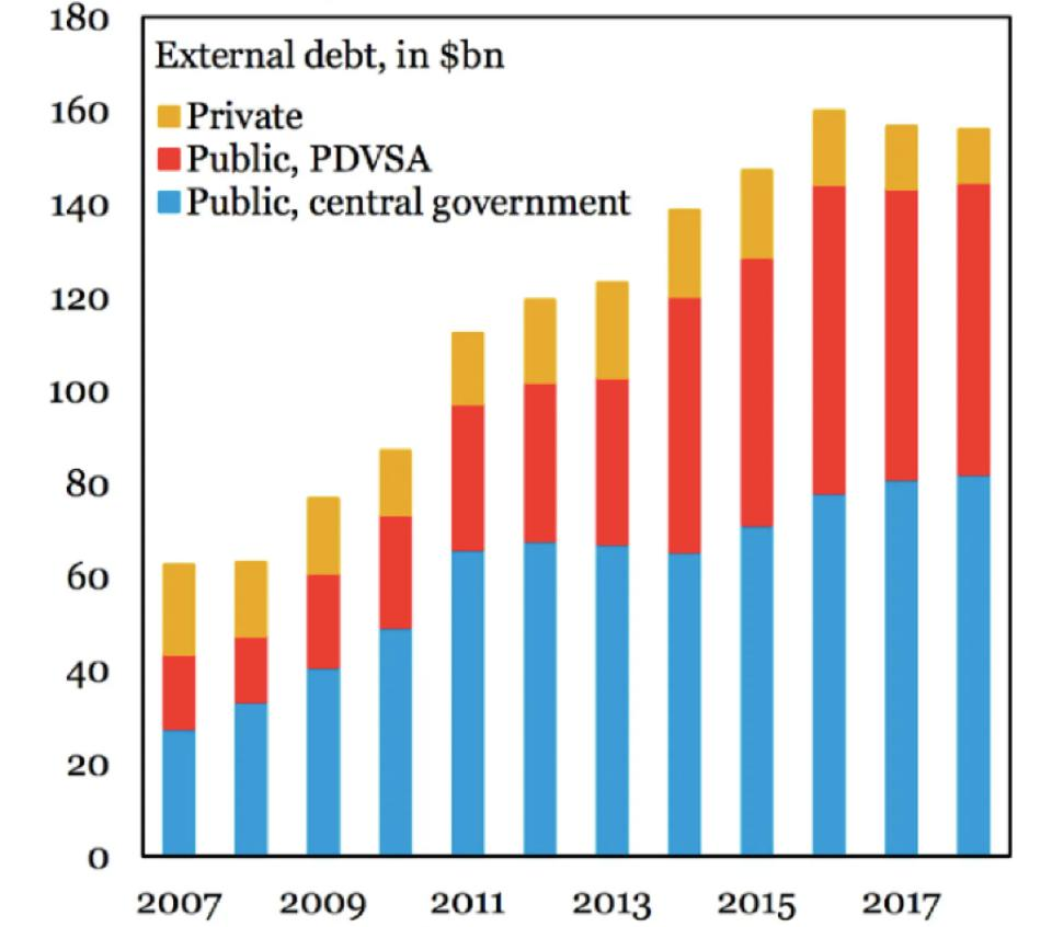 PDVSA is now responsible for over 1/4 of Venezuela's external debt