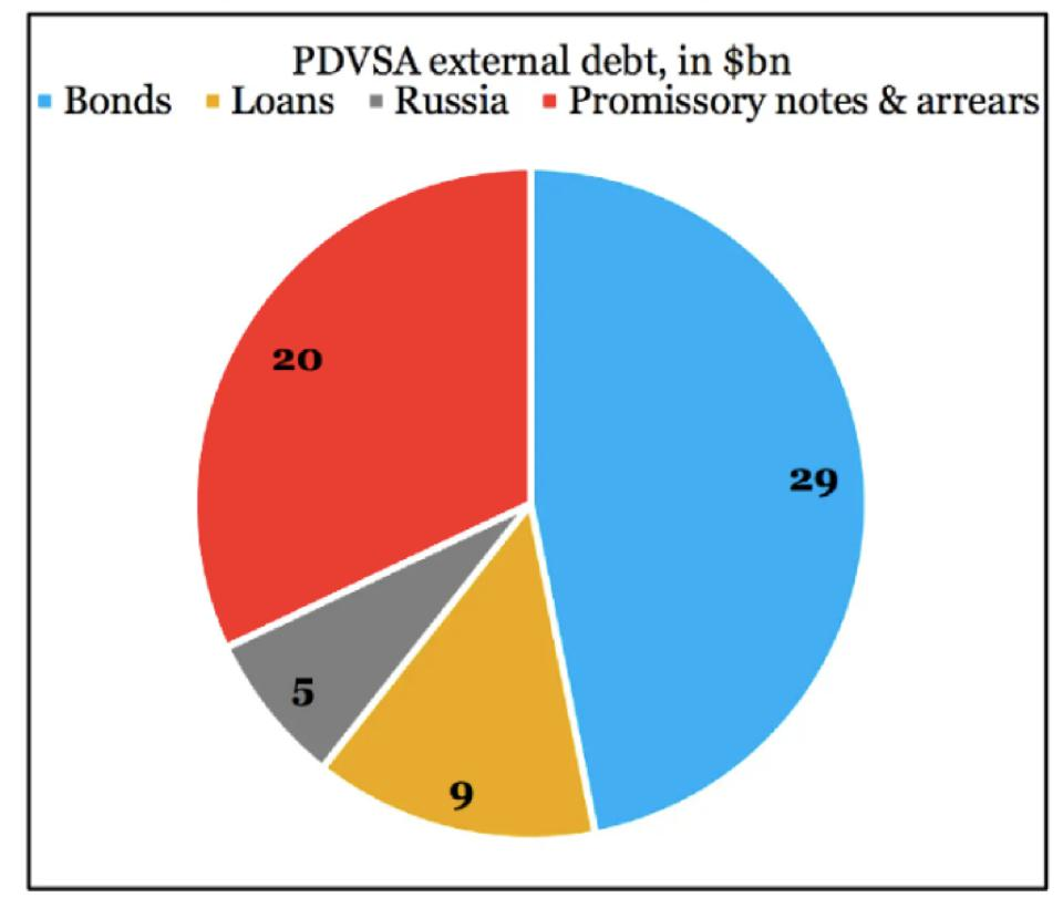 Nearly 50% ($29 bn) of PDVSA's external debt is in bonds