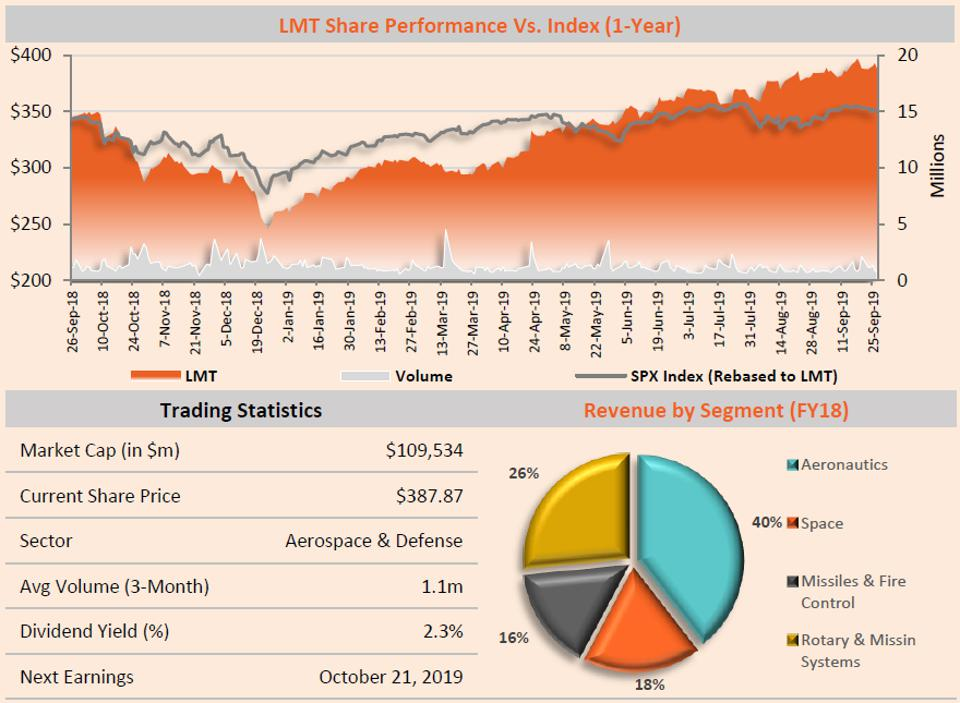 LMT Share Performance Vs. the Index (1-Year)