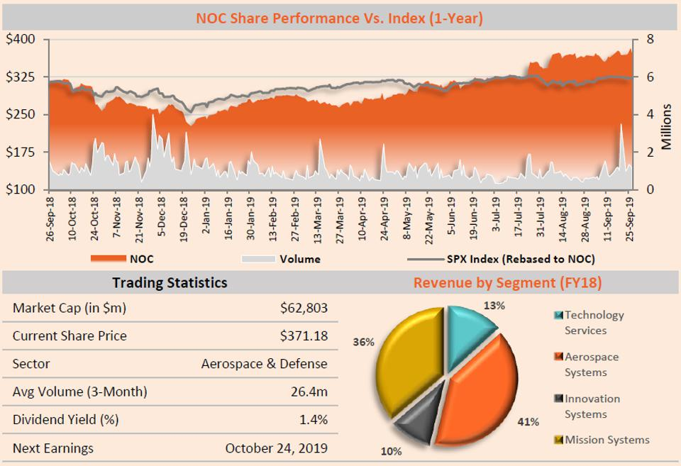 NOC Share Performance Vs. the Index (1-Year)