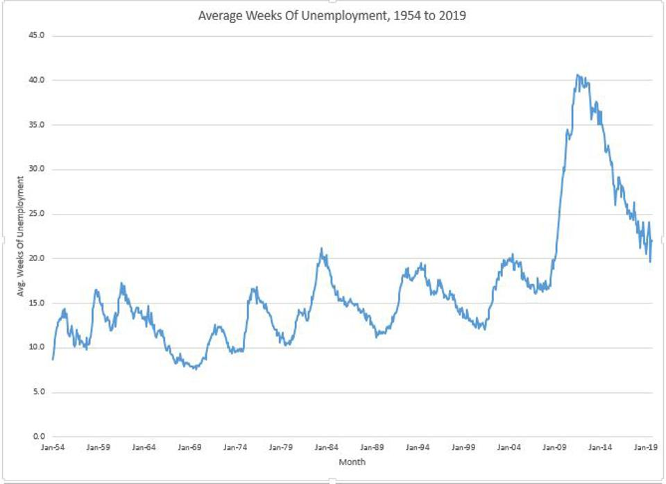 Long-Term Unemployment Still Relatively High