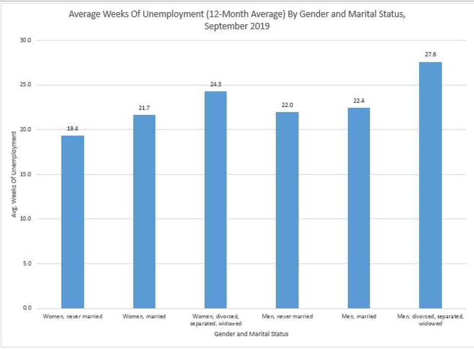 Men Face Longer Unemployment Spells Than Men Do