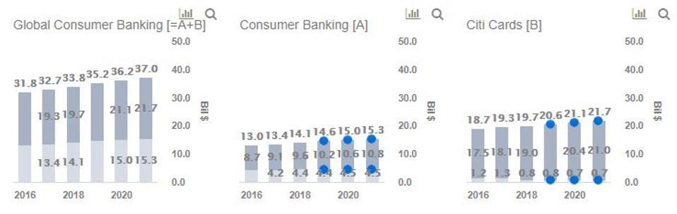 Citigroup Revenues