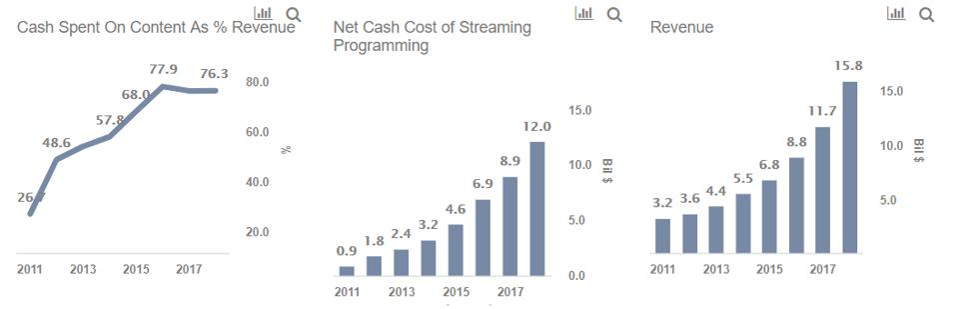 Netflix Costs