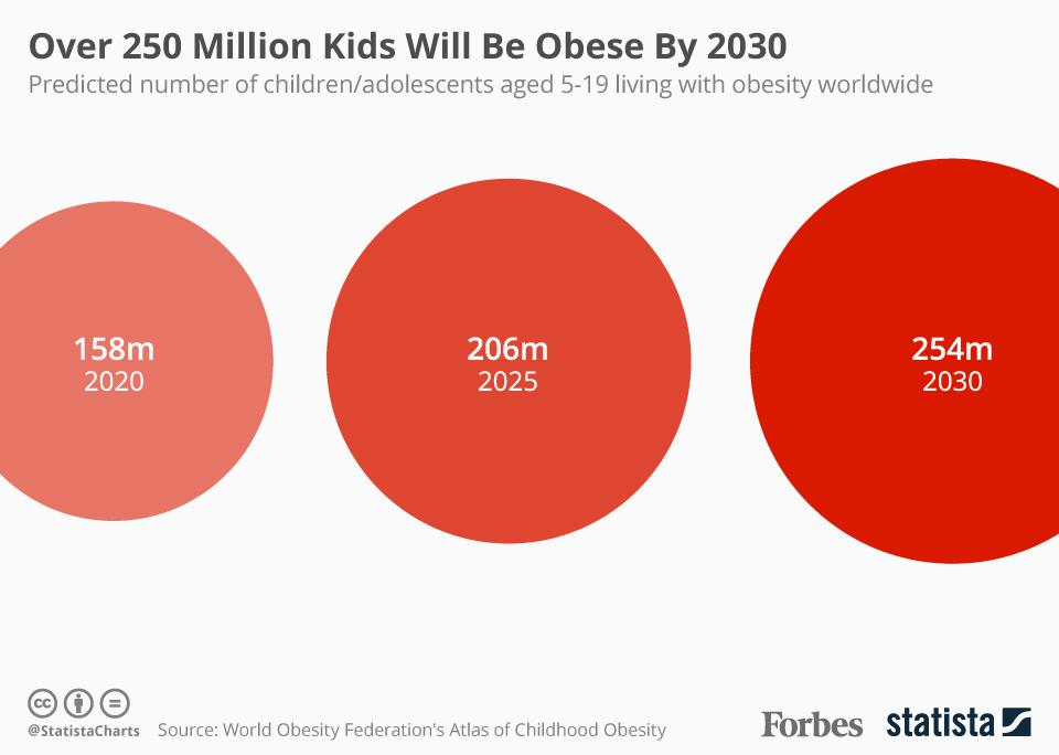Report: Over 250 Million Kids Will Be Obese By 2030 [Infographic] - The Reports
