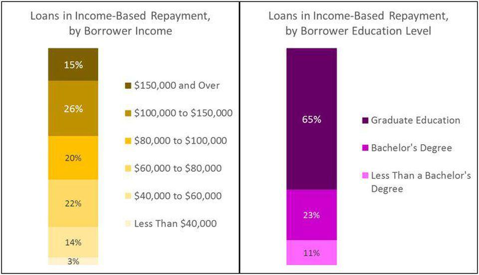 chart shows distribution of loans in IBR by borrowers' income and education