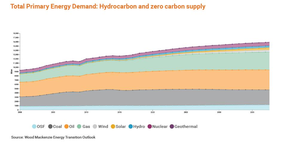 Total Primary Energy Demand: Hydrocarbon and zero carbon supply