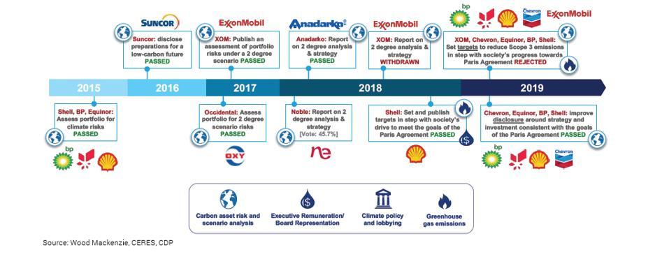 Big oil investor motions