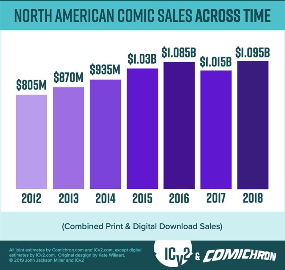 Comic Sales 2018