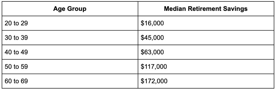 Median Retirement Savings by Age Group