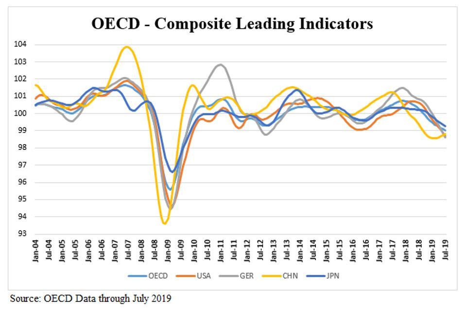 OECD - Leading Economic Indicators