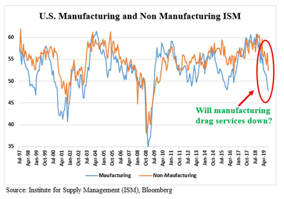 US Manufacturing and Non-Manufacturing ISM