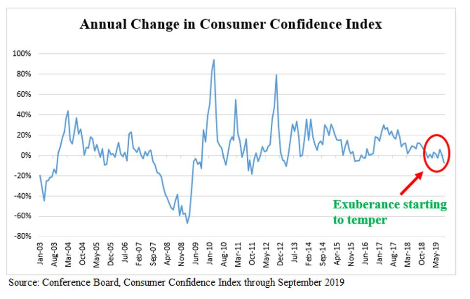 Consumer Confidence - Annual Changes