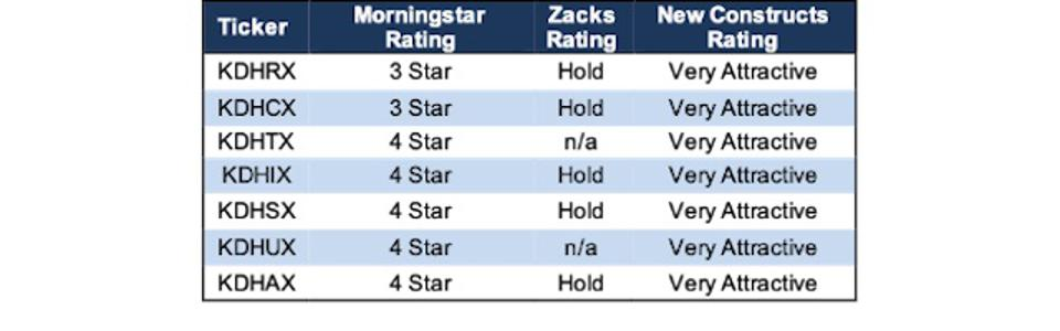 Deutsche DWS CROCI Equity Dividend Ratings vs. New Constructs