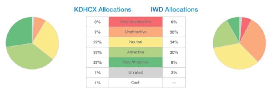 KDHCX vs. IWD Asset Allocation