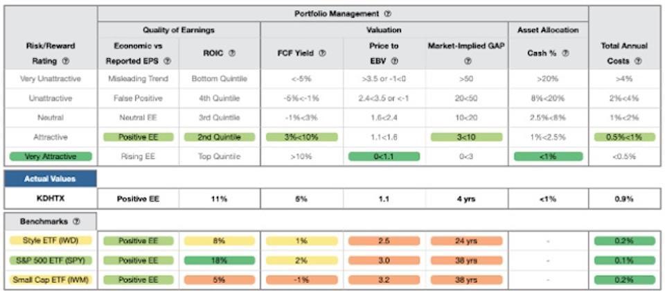 KDHTX Rating Breakdown