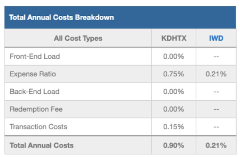 KDHTX Total Annual Costs Breakdown