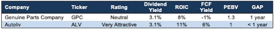 GPC vs. ALV Fundamentals Valuation