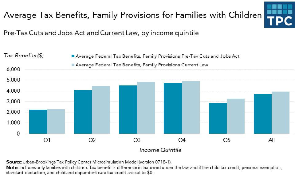 Chart shows that benefits directed at families with children changed little in the TCJA,