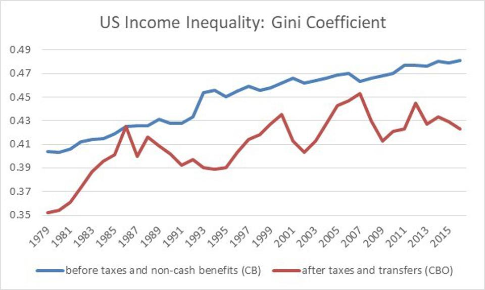 Income inequality measured before taxes and non-cash transfers (CB) and after all taxes and transfers (CBO)
