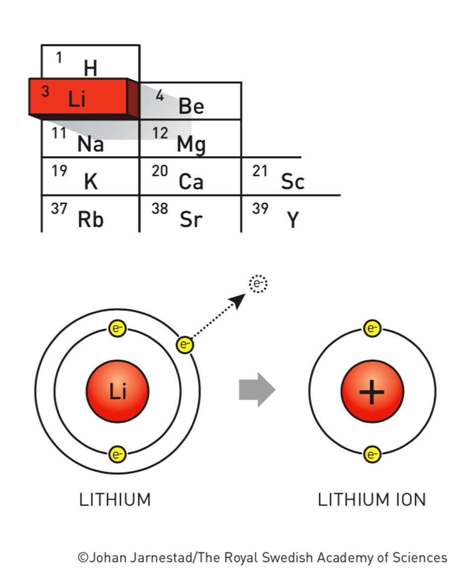 Lithium in the periodic table, and how a lithium atom becomes a lithium ion.