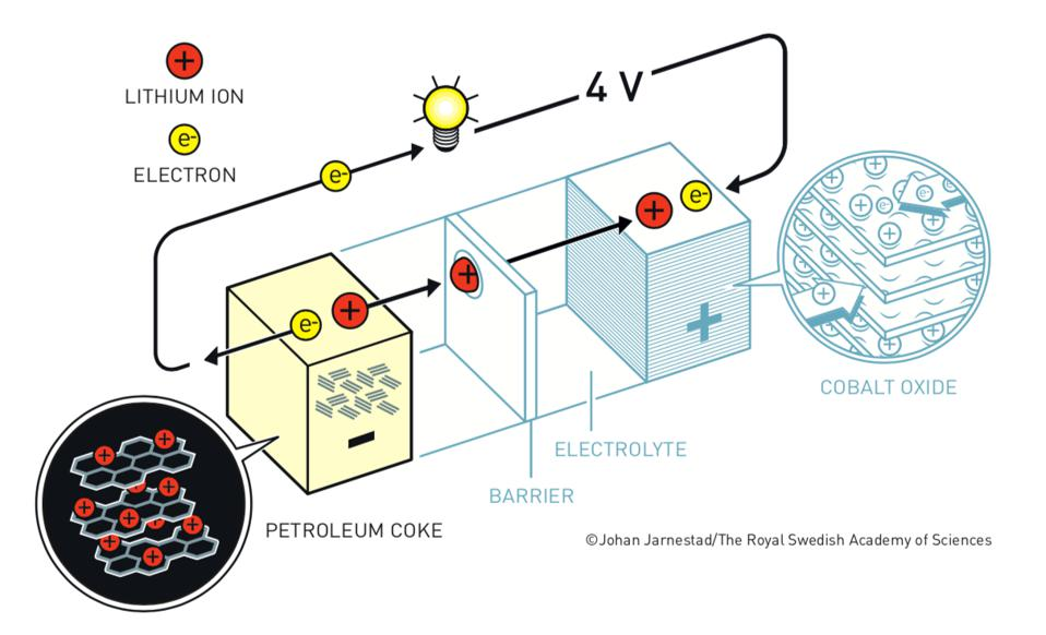 A diagram of the final Li-ion battery, demonstrating each Nobel Laureate's contributions.
