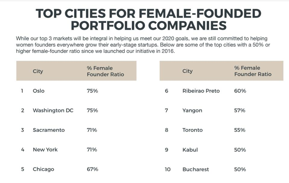 Figures from the Female Founder Initiative shed light on some of the top cities for female-founded companies in technology.
