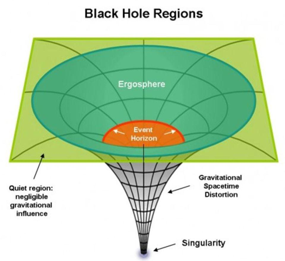 Once you cross the threshold to form a black hole, everything inside the event horizon crunches down to a singularity that is, at most, one-dimensional. No 3D structures can survive intact.